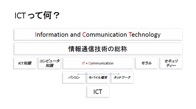 ICT図解