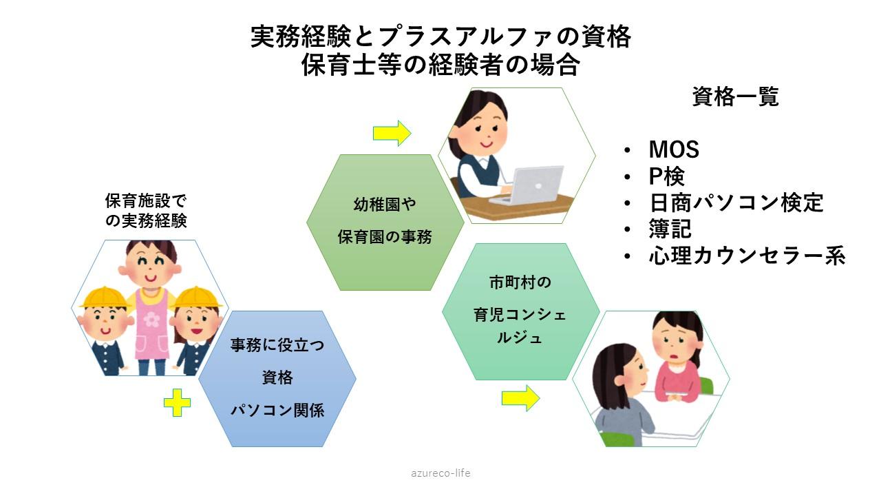 転職と資格01-img
