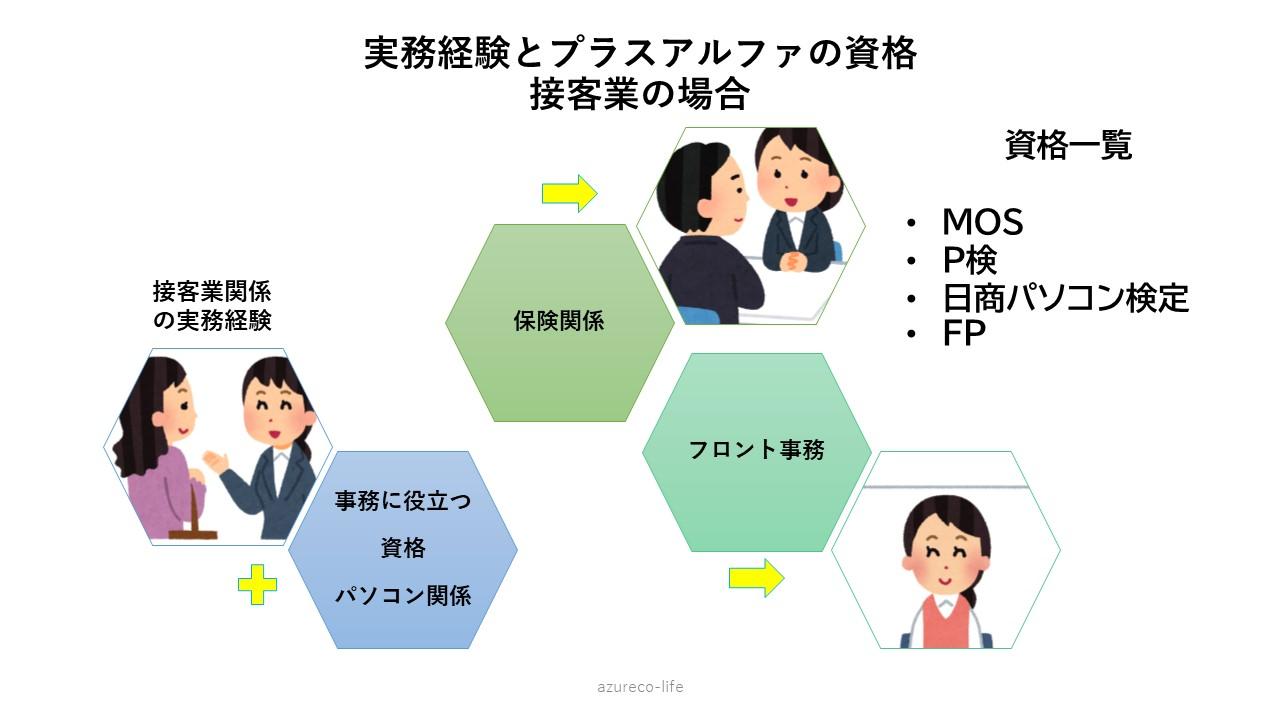 転職と資格03-img